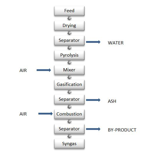 How to Model Syngas Generation from Solid Waste and Biomass