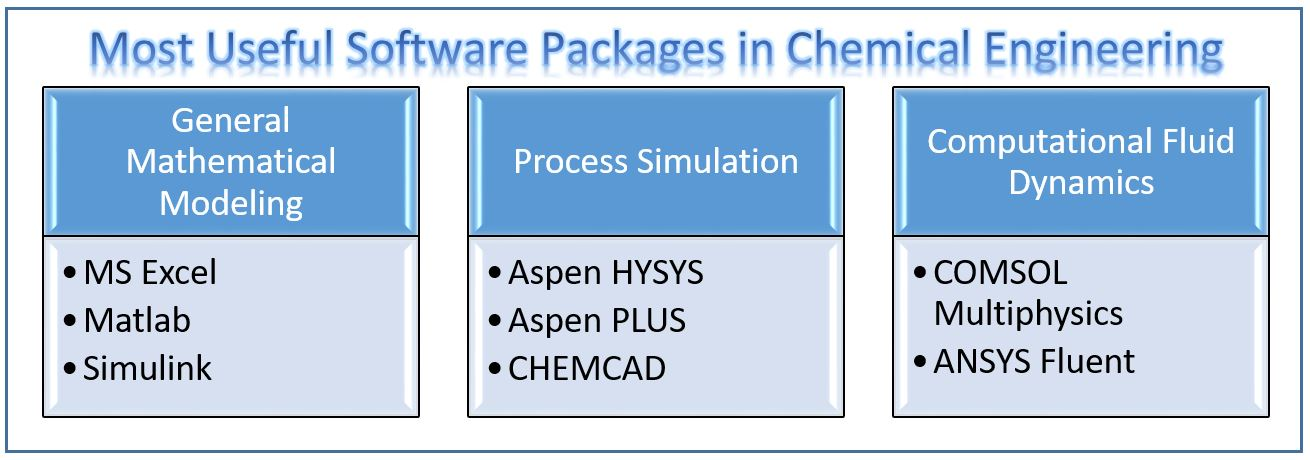 What is the Most Useful Software in Chemical Engineering